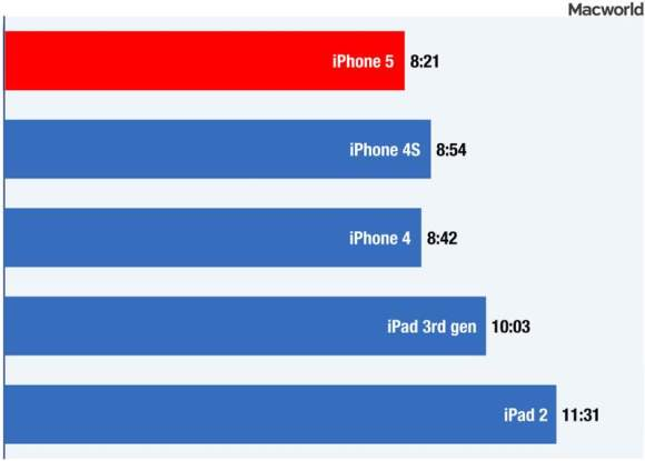 Apple a menti sur l autonomie de l iPhone 5 ... #3