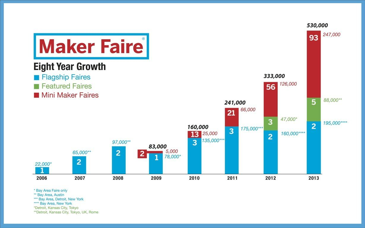 maker-faire-eight-year-growth