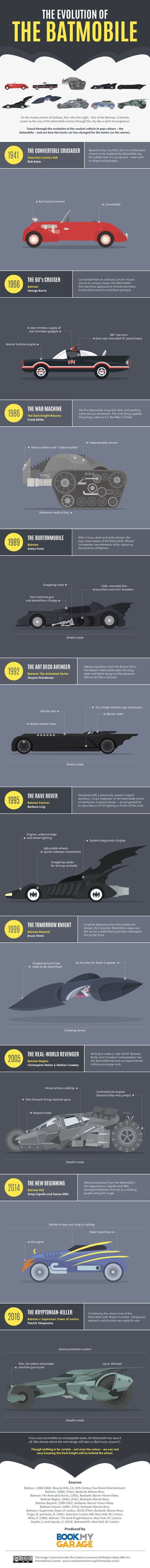 evolution-batmobiles
