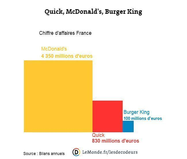Burger King rachète officiellement Quick #3