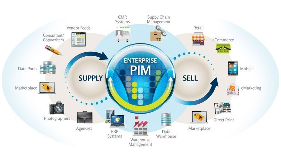 PIM : le Product Information Management au service du e-commerce