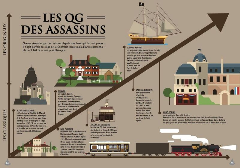 Assassin's Creed Graphics : tout l'univers Assassin's Creed en infographies #3